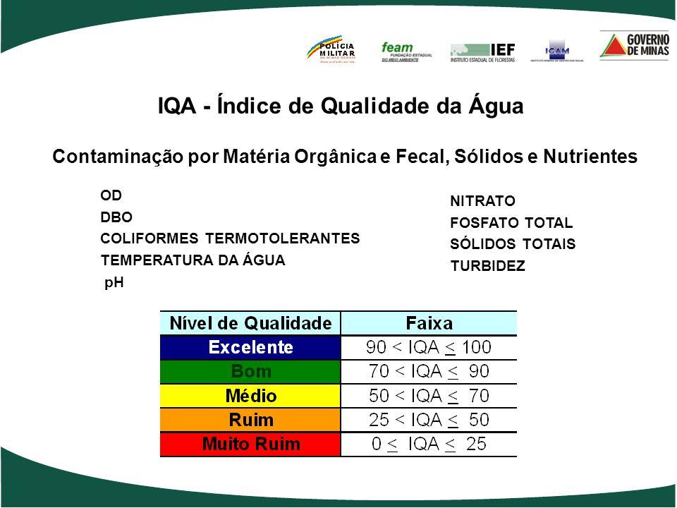 OD DBO COLIFORMES TERMOTOLERANTES TEMPERATURA DA ÁGUA pH NITRATO FOSFATO TOTAL SÓLIDOS TOTAIS TURBIDEZ IQA - Índice de Qualidade da Água Contaminação por Matéria Orgânica e Fecal, Sólidos e Nutrientes