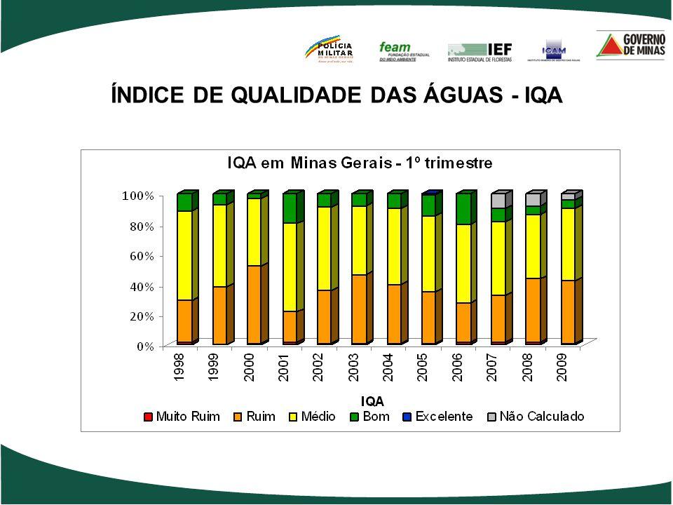 ÍNDICE DE QUALIDADE DAS ÁGUAS - IQA