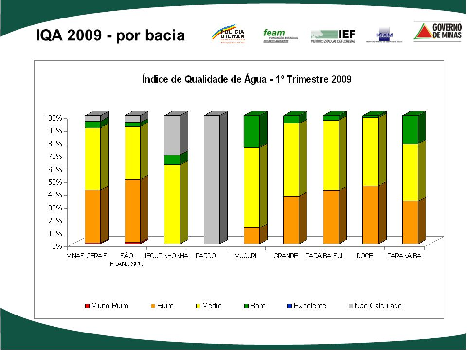 IQA 2009 - por bacia