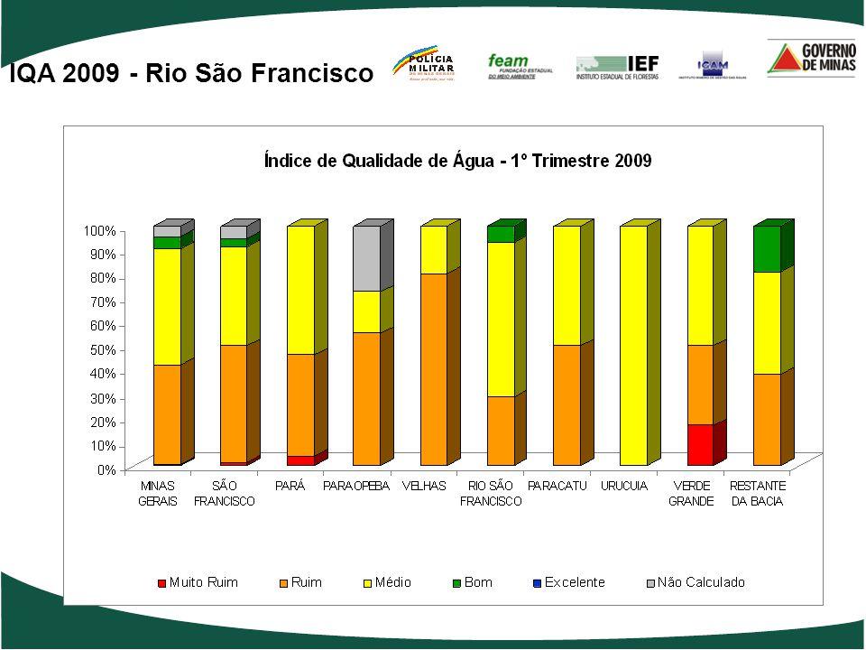 IQA 2009 - Rio São Francisco