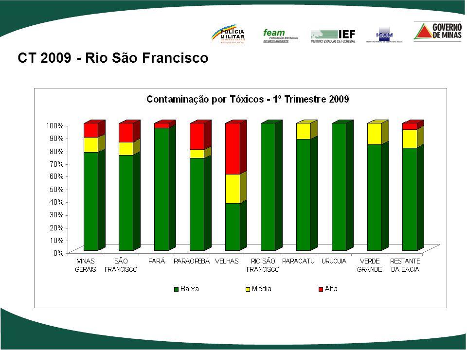 CT 2009 - Rio São Francisco