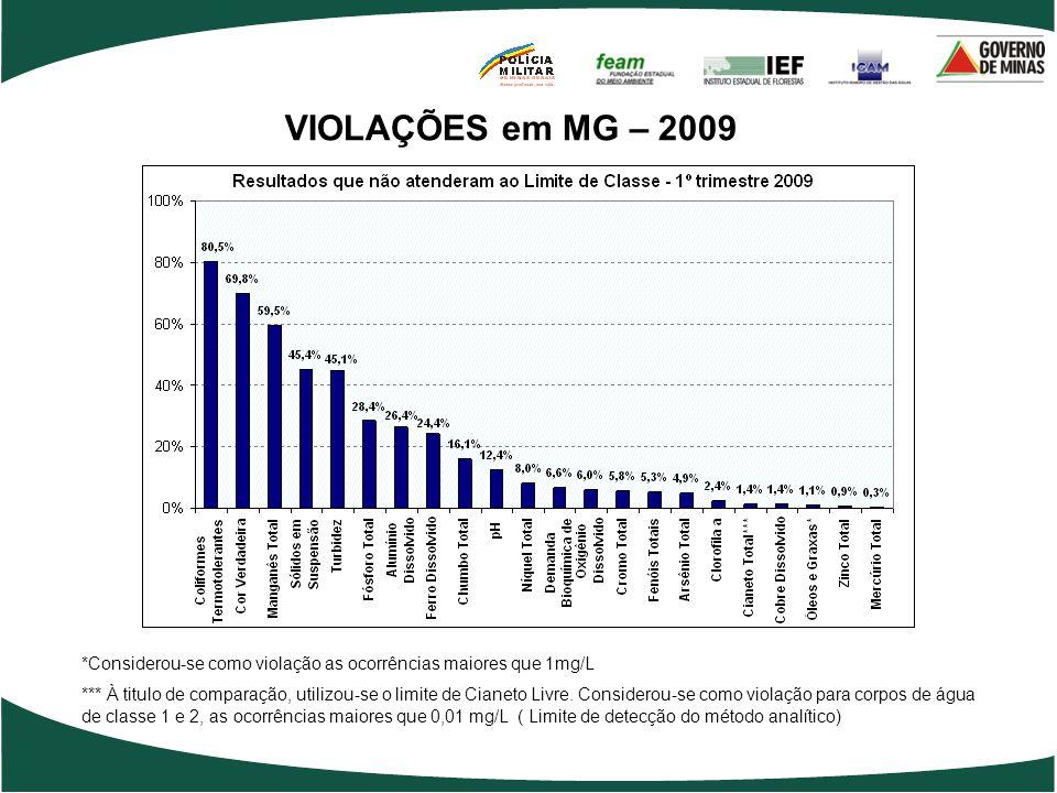 VIOLAÇÕES em MG – 2009 *Considerou-se como violação as ocorrências maiores que 1mg/L *** À titulo de comparação, utilizou-se o limite de Cianeto Livre.