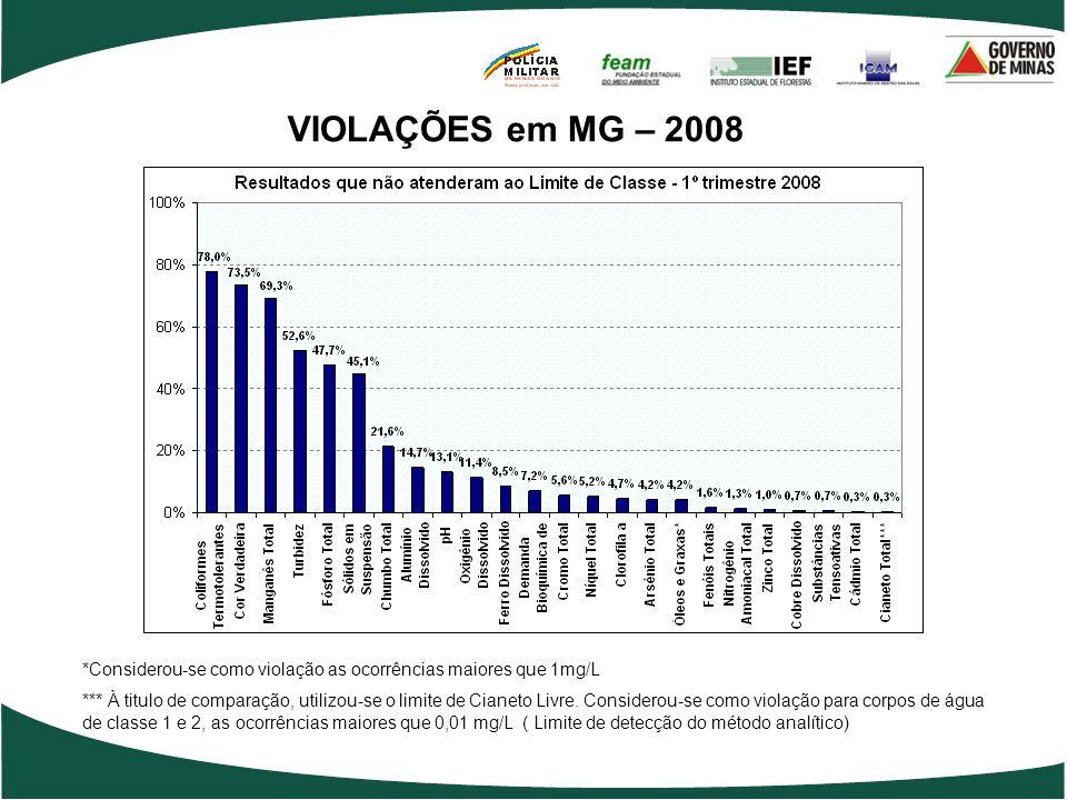 VIOLAÇÕES em MG – 2008 *Considerou-se como violação as ocorrências maiores que 1mg/L *** À titulo de comparação, utilizou-se o limite de Cianeto Livre.
