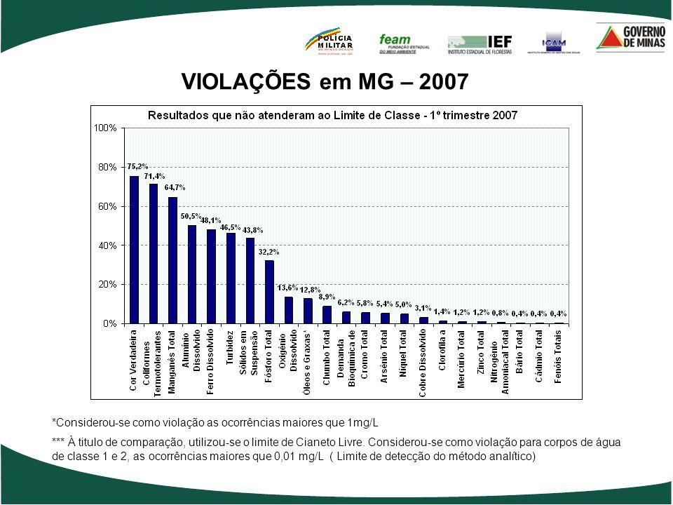 VIOLAÇÕES em MG – 2007 *Considerou-se como violação as ocorrências maiores que 1mg/L *** À titulo de comparação, utilizou-se o limite de Cianeto Livre.