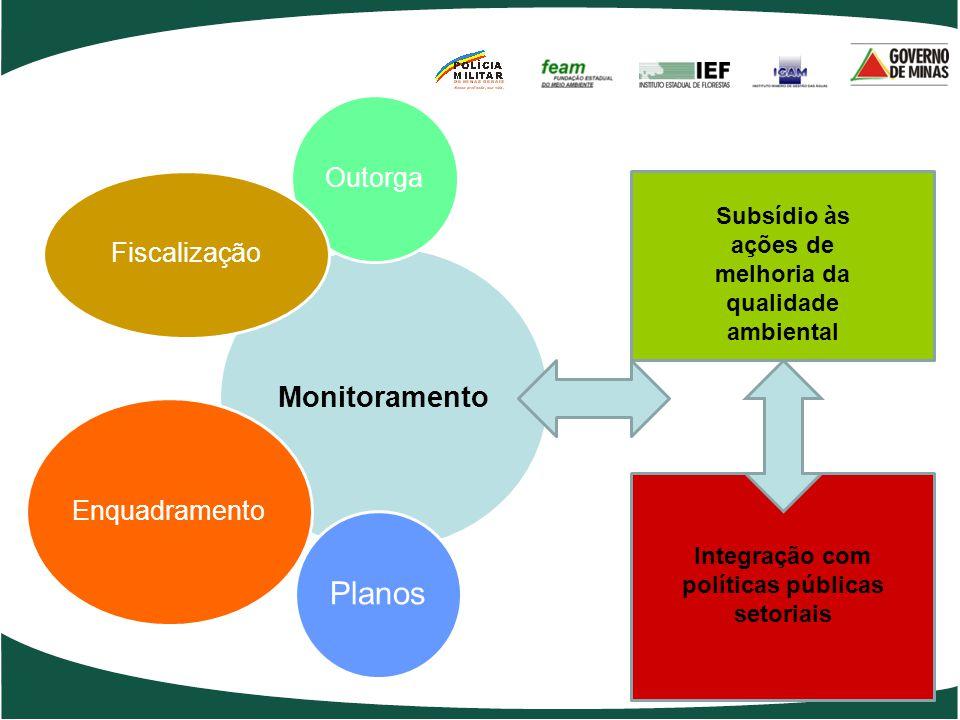 Monitoramento Outorga Planos Fiscalização Enquadramento Subsídio às ações de melhoria da qualidade ambiental Integração com políticas públicas setoriais