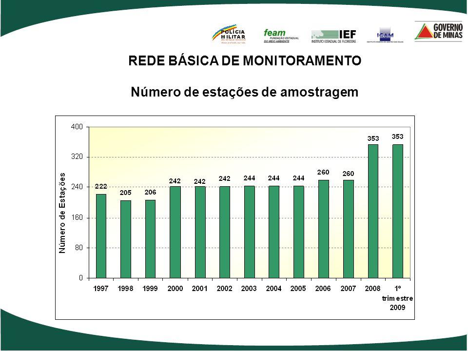 REDE BÁSICA DE MONITORAMENTO Número de estações de amostragem