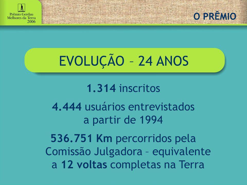 O PRÊMIO EVOLUÇÃO – 24 ANOS 1.314 inscritos 4.444 usuários entrevistados a partir de 1994 536.751 Km percorridos pela Comissão Julgadora – equivalente a 12 voltas completas na Terra