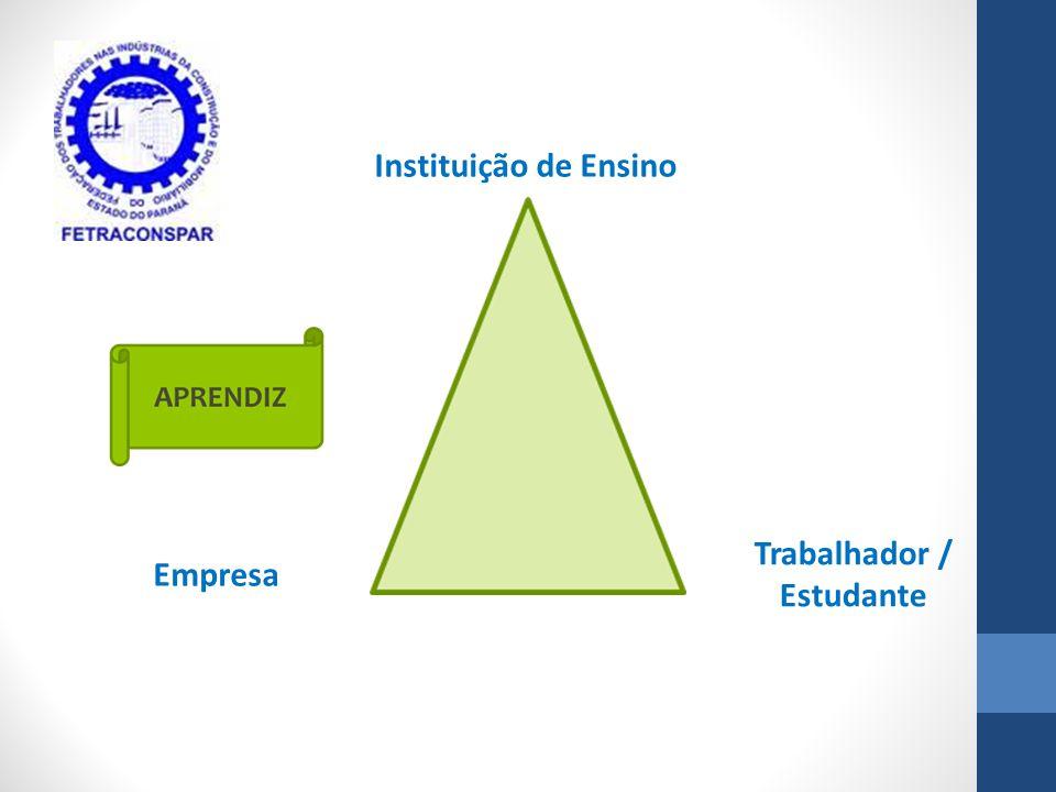Instituição de Ensino Empresa Trabalhador / Estudante