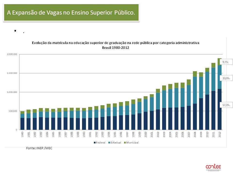 A Expansão de Vagas no Ensino Superior Público.. Fonte: INEP /MEC