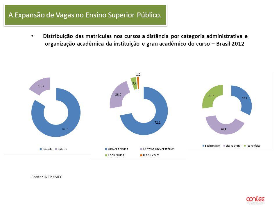 A Expansão de Vagas no Ensino Superior Público. Distribuição das matrículas nos cursos a distância por categoria administrativa e organização acadêmic