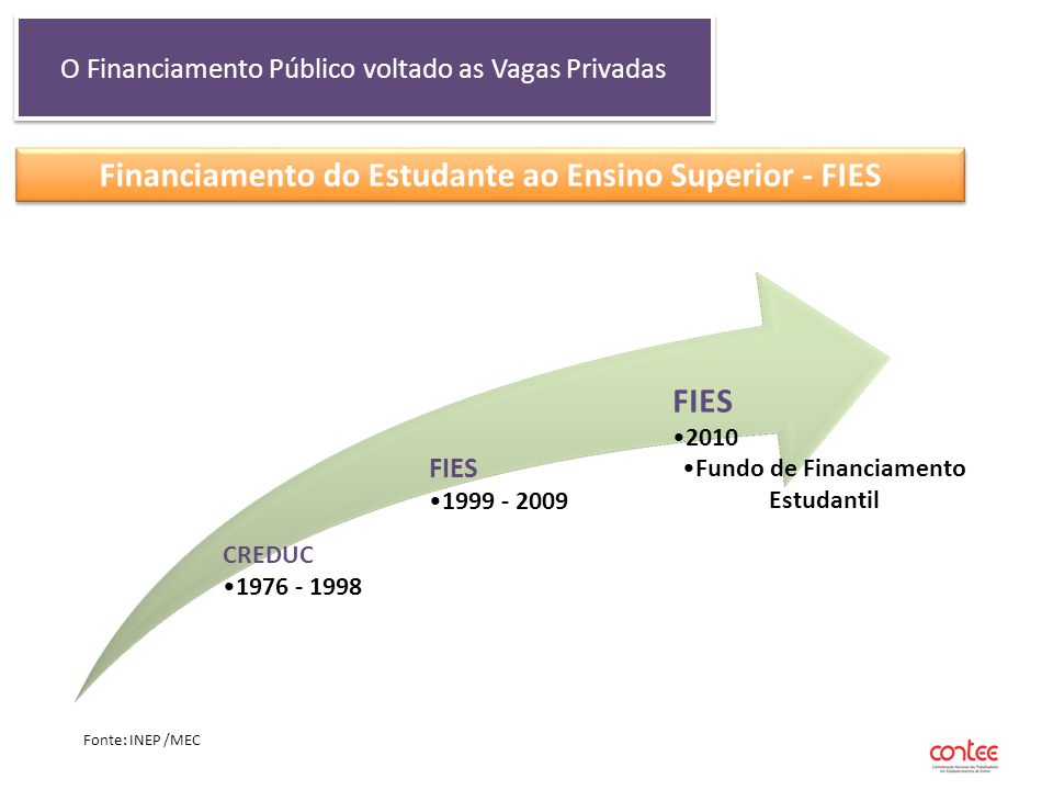 O Financiamento Público voltado as Vagas Privadas Financiamento do Estudante ao Ensino Superior - FIES CREDUC 1976 - 1998 FIES 1999 - 2009 FIES 2010 F