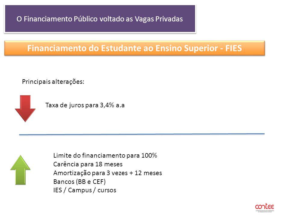O Financiamento Público voltado as Vagas Privadas Financiamento do Estudante ao Ensino Superior - FIES Principais alterações: Taxa de juros para 3,4%