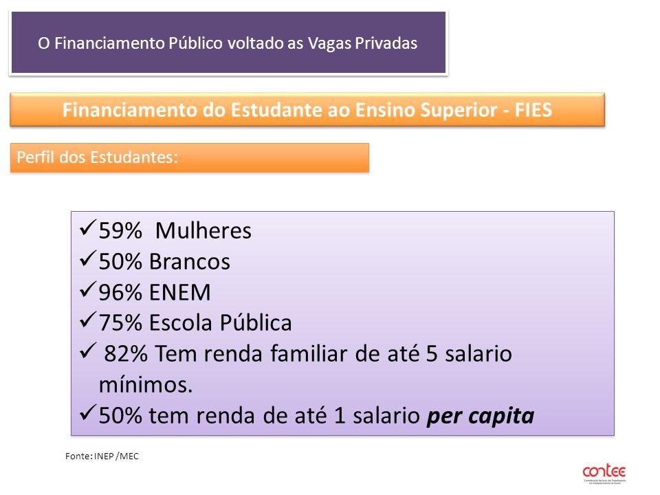 O Financiamento Público voltado as Vagas Privadas Financiamento do Estudante ao Ensino Superior - FIES Perfil dos Estudantes: 59% Mulheres 50% Brancos