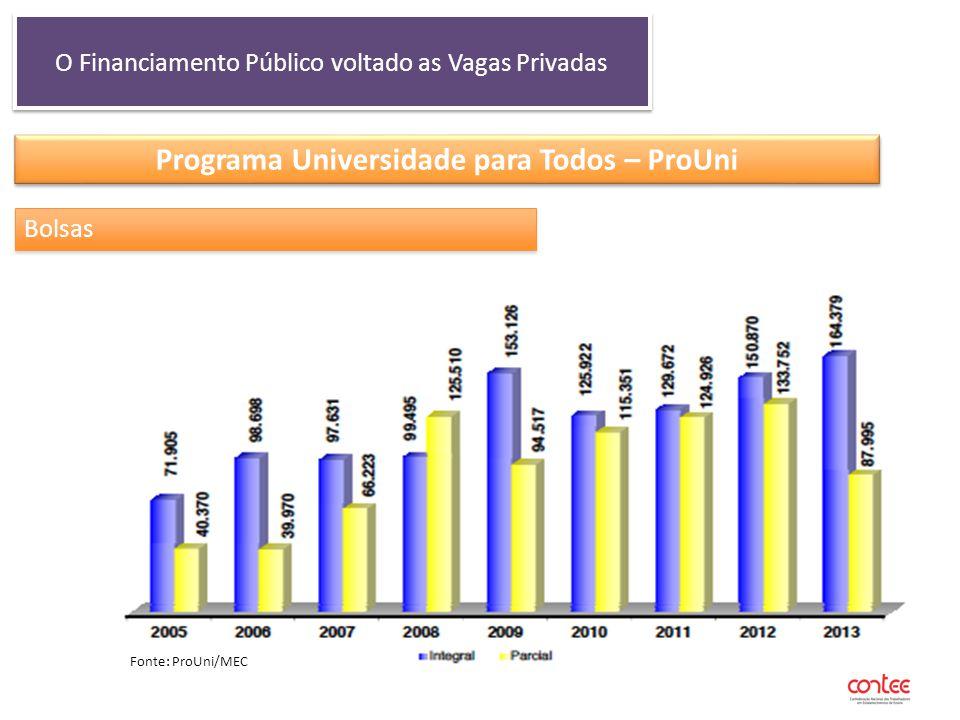 O Financiamento Público voltado as Vagas Privadas Programa Universidade para Todos – ProUni Bolsas Fonte: ProUni/MEC
