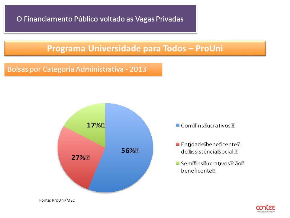 O Financiamento Público voltado as Vagas Privadas Programa Universidade para Todos – ProUni Bolsas por Categoria Administrativa - 2013 Fonte: ProUni/M