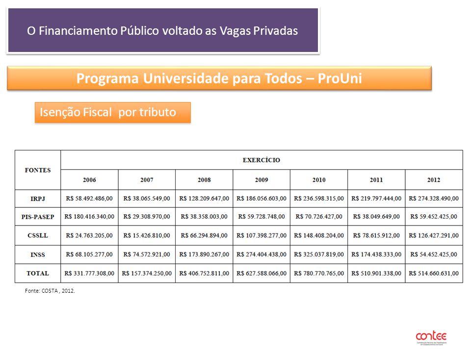 O Financiamento Público voltado as Vagas Privadas Programa Universidade para Todos – ProUni Isenção Fiscal por tributo Fonte: COSTA, 2012.