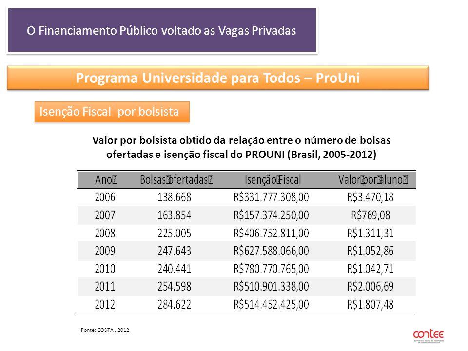 O Financiamento Público voltado as Vagas Privadas Programa Universidade para Todos – ProUni Isenção Fiscal por bolsista Valor por bolsista obtido da r