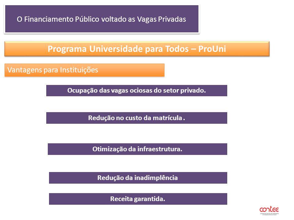 O Financiamento Público voltado as Vagas Privadas Programa Universidade para Todos – ProUni Vantagens para Instituições Ocupação das vagas ociosas do