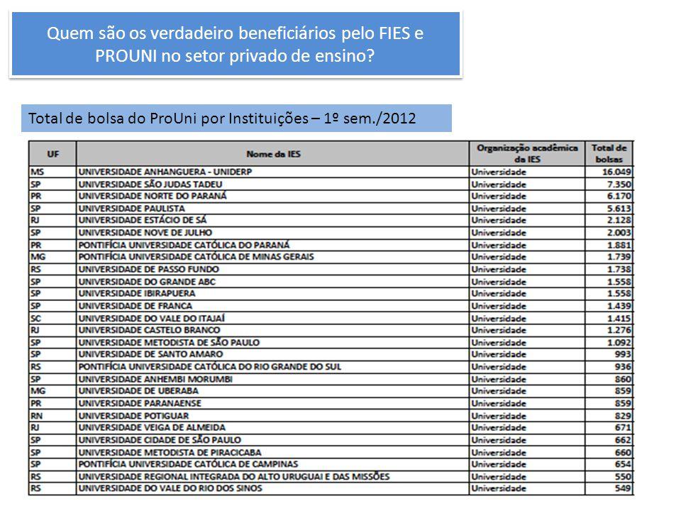 Quem são os verdadeiro beneficiários pelo FIES e PROUNI no setor privado de ensino? Total de bolsa do ProUni por Instituições – 1º sem./2012