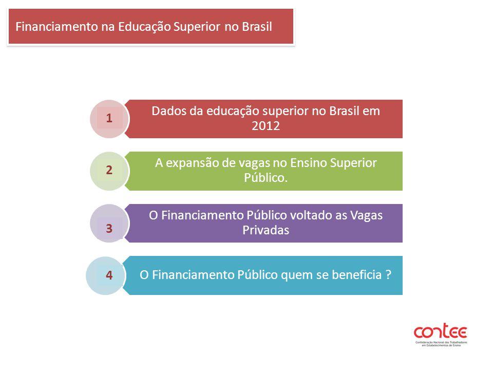 Dados da educação superior no Brasil em 2012 A expansão de vagas no Ensino Superior Público. O Financiamento Público voltado as Vagas Privadas O Finan