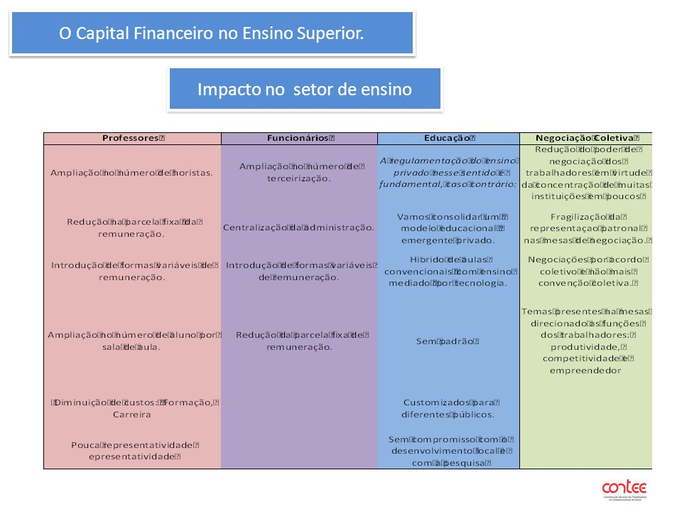O Capital Financeiro no Ensino Superior. Impacto no setor de ensino