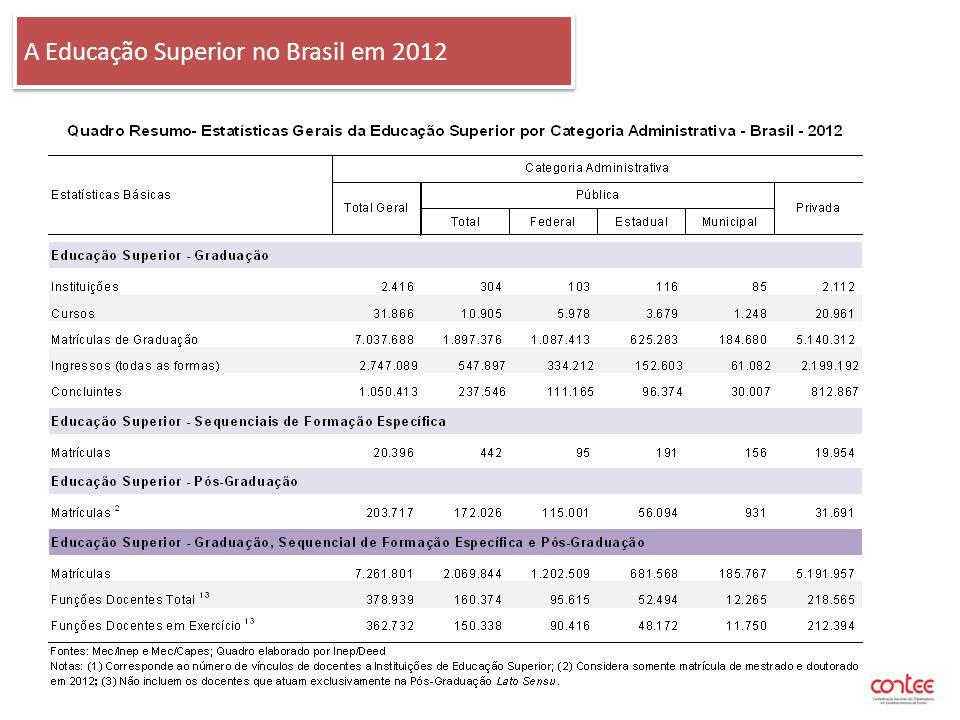 A Educação Superior no Brasil em 2012