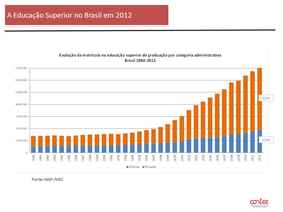 O ENSINO SUPERIOR NO BRASIL - 2012 A Educação Superior no Brasil em 2012 Fonte: INEP /MEC