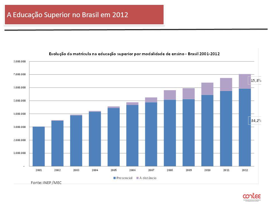 O Financiamento Público voltado as Vagas Privadas Financiamento do Estudante ao Ensino Superior - FIES Distribuição por região: Fonte: INEP /MEC