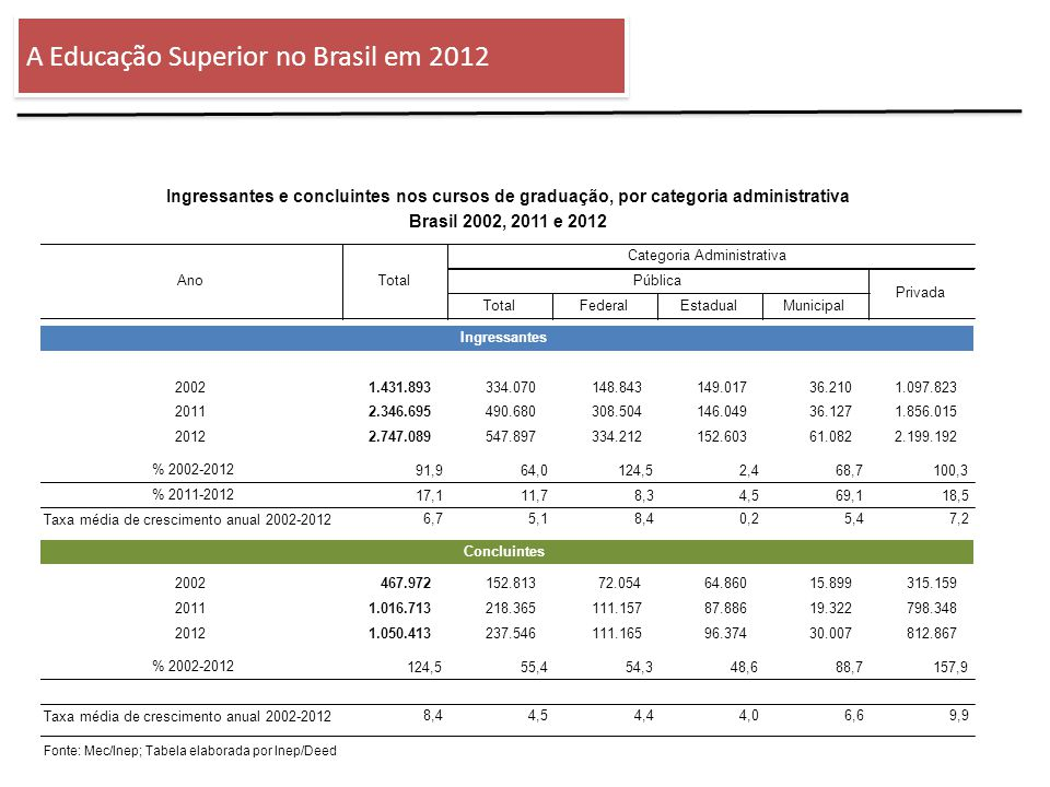 ENSINO SUPERIOR: estrutura A Educação Superior no Brasil em 2012 Fonte: INEP /MEC