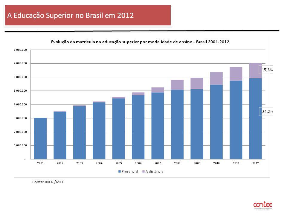 Quem são os verdadeiro beneficiários pelo FIES e PROUNI no setor privado de ensino.