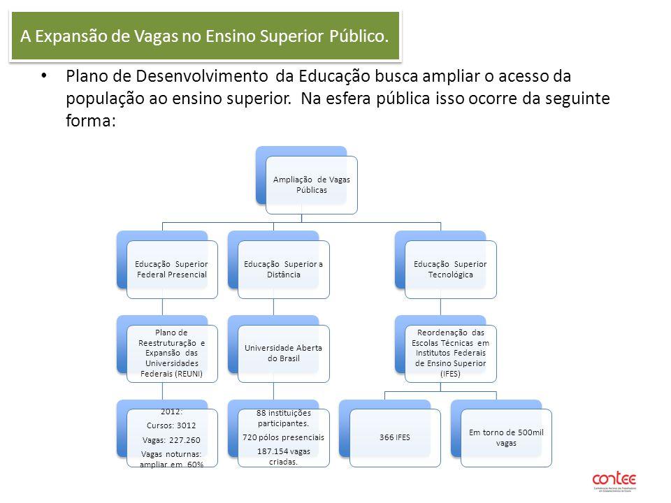 O Financiamento Público voltado as Vagas Privadas Financiamento do Estudante ao Ensino Superior - FIES Vantagens para Instituições Ocupação das vagas ociosas do setor privado.