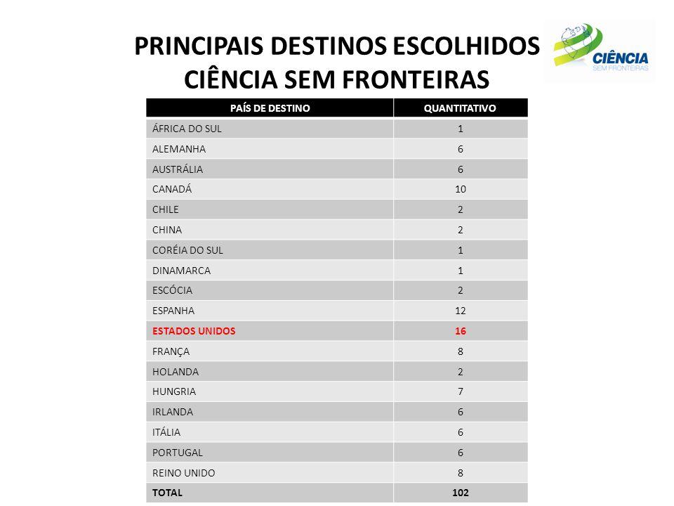 PRINCIPAIS DESTINOS ESCOLHIDOS CIÊNCIA SEM FRONTEIRAS PAÍS DE DESTINOQUANTITATIVO ÁFRICA DO SUL1 ALEMANHA6 AUSTRÁLIA6 CANADÁ10 CHILE2 CHINA2 CORÉIA DO SUL1 DINAMARCA1 ESCÓCIA2 ESPANHA12 ESTADOS UNIDOS16 FRANÇA8 HOLANDA2 HUNGRIA7 IRLANDA6 ITÁLIA6 PORTUGAL6 REINO UNIDO8 TOTAL102