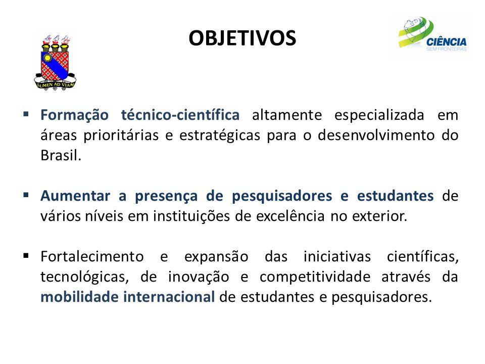 Programa Ciência sem Fronteiras 101 mil bolsas (2012-2015) ModalidadeNº de Bolsas Graduação sanduíche27.100 Doutorado Sanduíche24.600 Doutorado pleno9.790 Pós-Doutorado11.560 Estágio no Exterior (empresa)700 Jovem Talento (no Brasil)860 Pesquisador Visitante (no Brasil)390 Total 75.000  26 mil bolsas do setor industrial  Custo estimado de R$ 3,6 bilhões