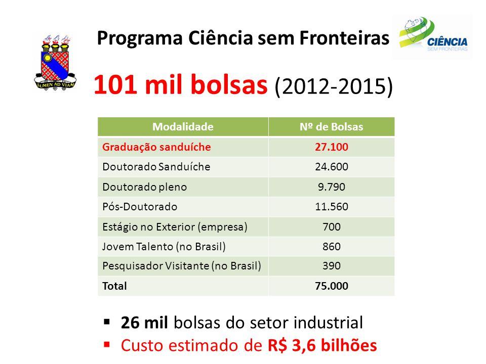 Programa Ciência sem Fronteiras 101 mil bolsas (2012-2015) ModalidadeNº de Bolsas Graduação sanduíche27.100 Doutorado Sanduíche24.600 Doutorado pleno9