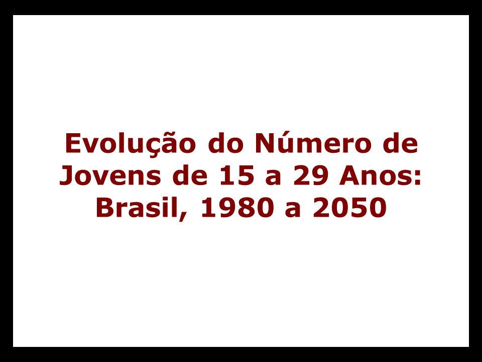Evolução do Número de Jovens de 15 a 29 Anos: Brasil, 1980 a 2050