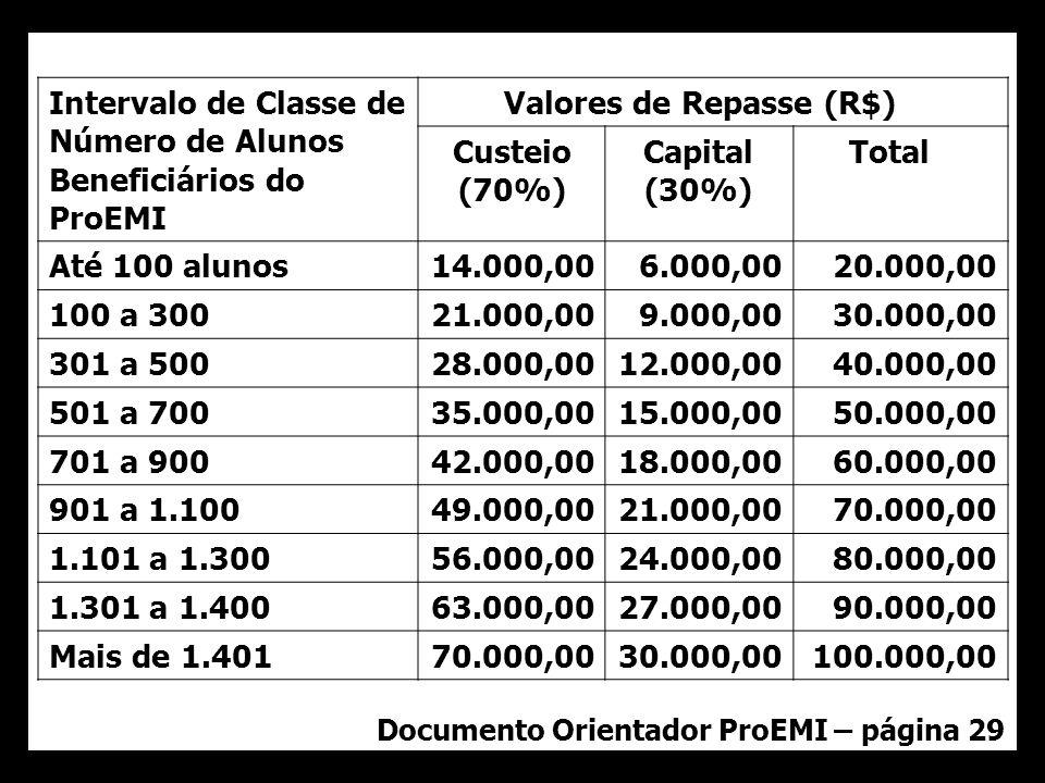 Documento Orientador ProEMI – página 29 Intervalo de Classe de Número de Alunos Beneficiários do ProEMI Valores de Repasse (R$) Custeio (70%) Capital (30%) Total Até 100 alunos14.000,006.000,0020.000,00 100 a 30021.000,009.000,0030.000,00 301 a 50028.000,0012.000,0040.000,00 501 a 70035.000,0015.000,0050.000,00 701 a 90042.000,0018.000,0060.000,00 901 a 1.10049.000,0021.000,0070.000,00 1.101 a 1.30056.000,0024.000,0080.000,00 1.301 a 1.40063.000,0027.000,0090.000,00 Mais de 1.40170.000,0030.000,00100.000,00