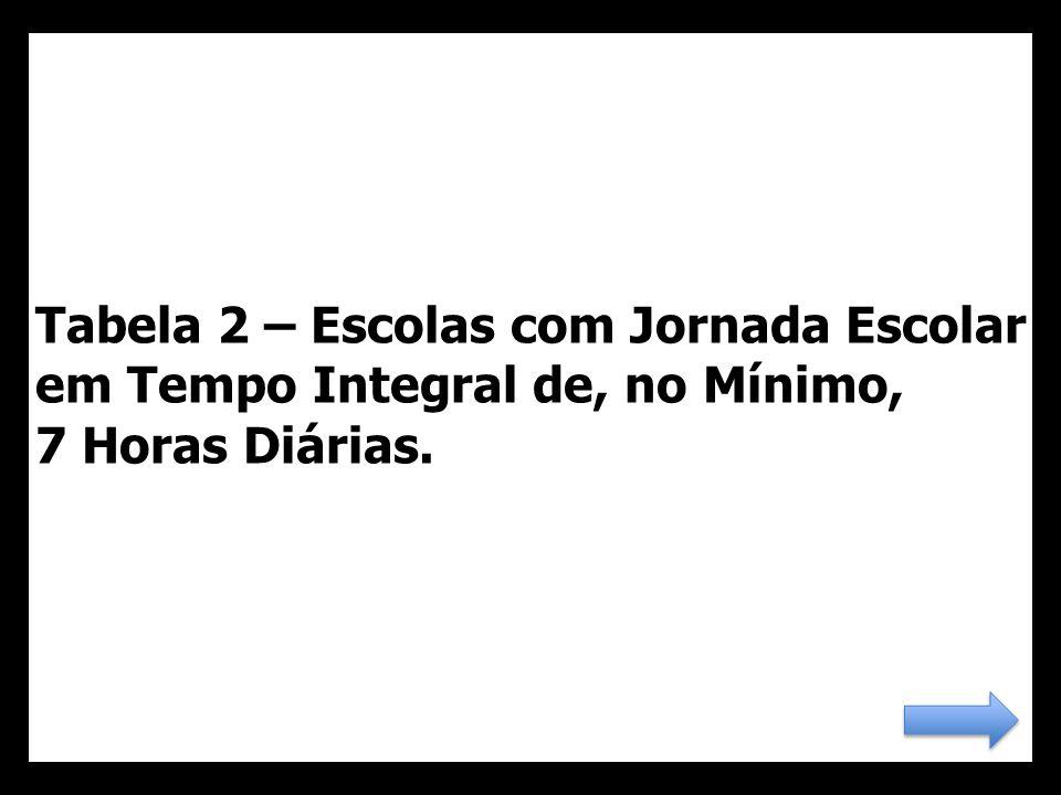 33 Tabela 2 – Escolas com Jornada Escolar em Tempo Integral de, no Mínimo, 7 Horas Diárias.