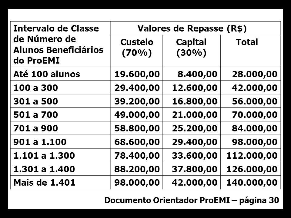 Documento Orientador ProEMI – página 30 34 Intervalo de Classe de Número de Alunos Beneficiários do ProEMI Valores de Repasse (R$) Custeio (70%) Capital (30%) Total Até 100 alunos19.600,008.400,0028.000,00 100 a 30029.400,0012.600,0042.000,00 301 a 50039.200,0016.800,0056.000,00 501 a 70049.000,0021.000,0070.000,00 701 a 90058.800,0025.200,0084.000,00 901 a 1.10068.600,0029.400,0098.000,00 1.101 a 1.30078.400,0033.600,00112.000,00 1.301 a 1.40088.200,0037.800,00126.000,00 Mais de 1.40198.000,0042.000,00140.000,00