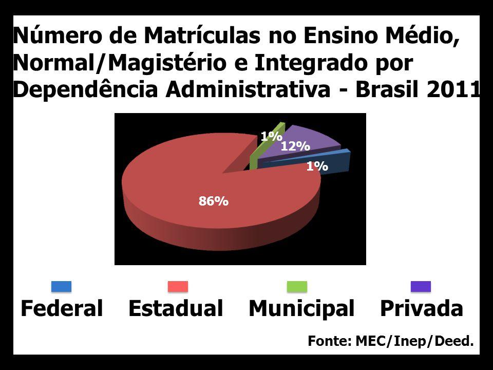 Federal Estadual Municipal Privada Número de Matrículas no Ensino Médio, Normal/Magistério e Integrado por Dependência Administrativa - Brasil 2011 Fonte: MEC/Inep/Deed.