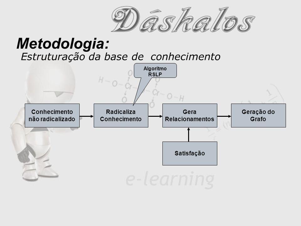 Estruturação da base de conhecimento Radicaliza Conhecimento Satisfação Gera Relacionamentos Geração do Grafo Conhecimento não radicalizado Metodologia: Algoritmo RSLP