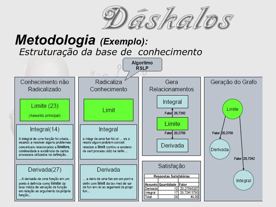 Metodologia (Exemplo): Algoritmo RSLP Estruturação da base de conhecimento