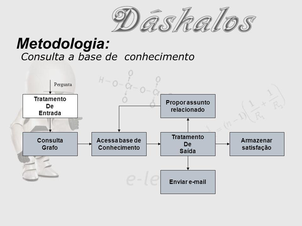 Metodologia (Exemplo): Consulta a base de conhecimento Consulta Base Conhecimento LIMITE 23 14 27 LIMITE Apresenta resposta O que é Limite.