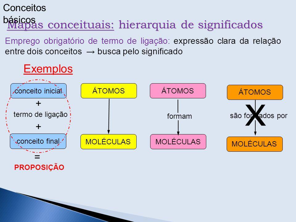 Mapas conceituais: hierarquia de significados Emprego obrigatório de termo de ligação: expressão clara da relação entre dois conceitos → busca pelo si