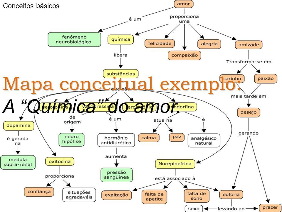 "Mapa conceitual exemplo: A ""Química"" do amor."