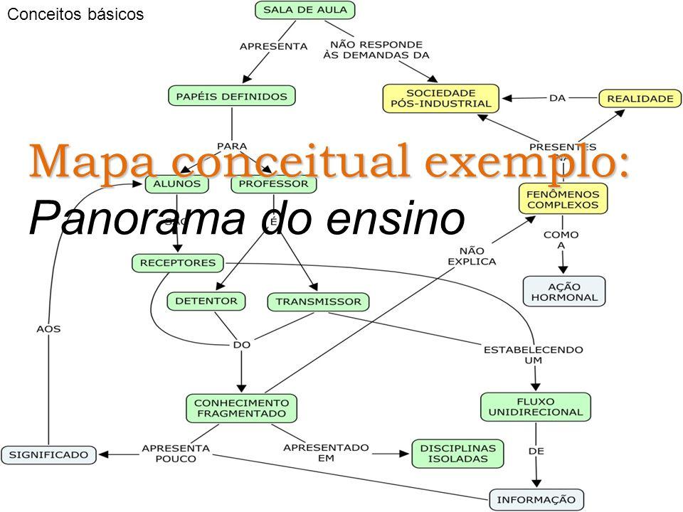 Conceitos básicos Mapa conceitual exemplo: Panorama do ensino