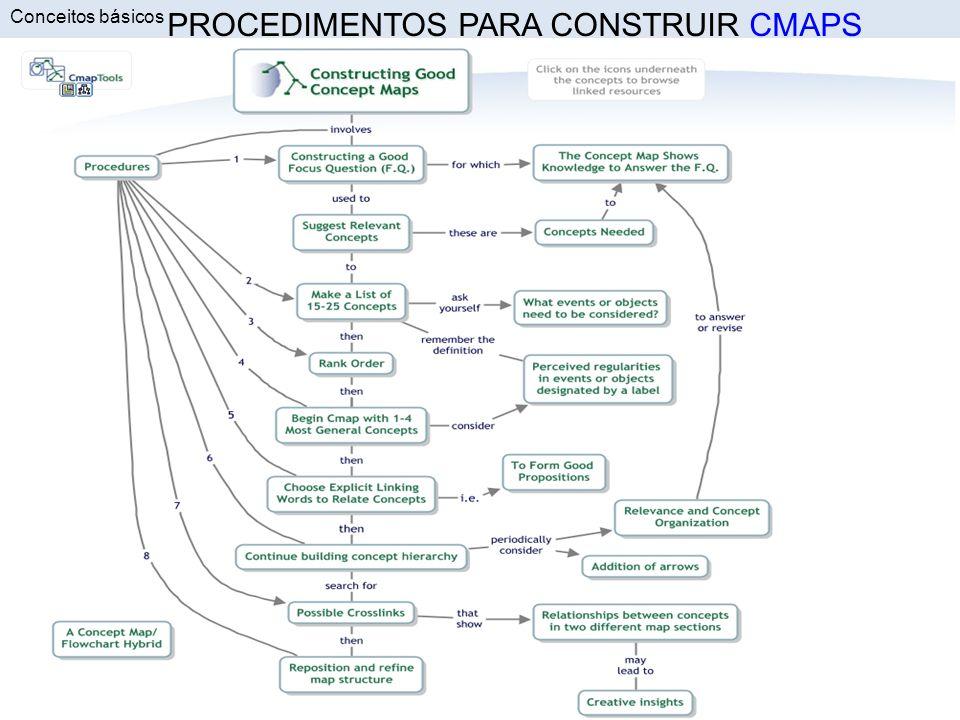 PROCEDIMENTOS PARA CONSTRUIR CMAPSCMAPS Conceitos básicos