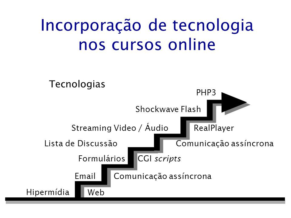 Tecnologias Incorporação de tecnologia nos cursos online Hipermídia Email Comunicação assíncrona Formulários CGI scripts Lista de Discussão Comunicaçã