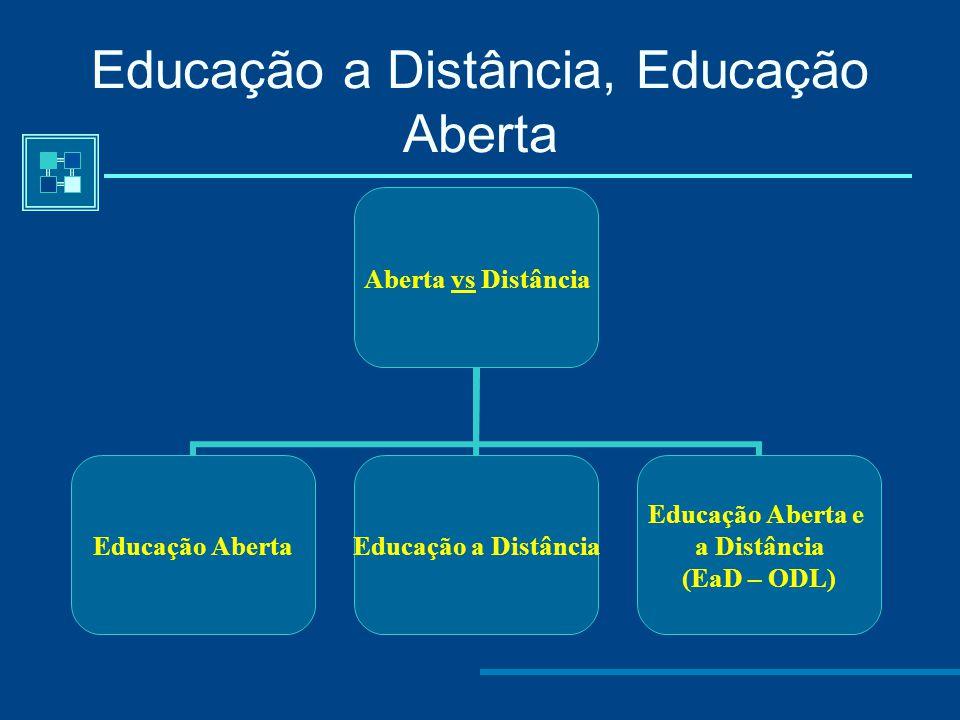 Aprendizagem Independente Delling (1966) - O Ensino a Distância constitui um sistema de aprendizagem e comunicação multidimensional facilitado por um dispositivo tecnológico e não um processo de ensino.