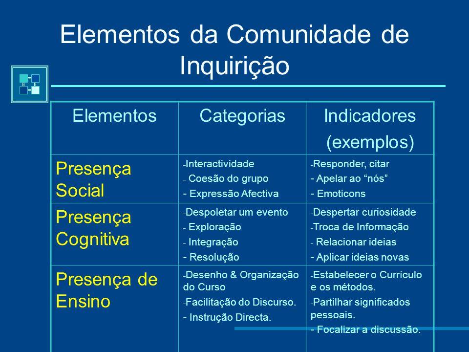 Da intersecção dos três elementos da comunidade de inquirição surge a experiência educacional A presença social é a capacidade de os participantes se