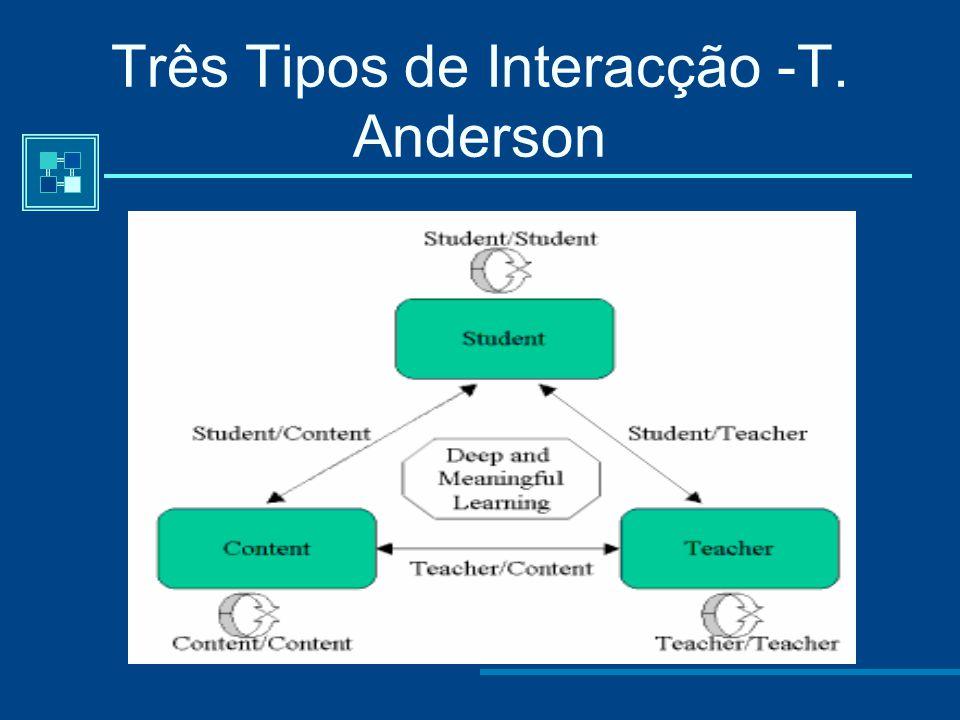 """Ou algumas vezes Trabalho Independente e Auto-Aprendizagem? T. Anderson (2002): """"Muitos estudantes desejariam poder escolher programas de aprendizagem"""